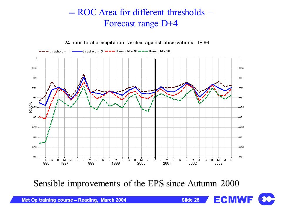 ECMWF Slide 25Met Op training course – Reading, March ROC Area for different thresholds – Forecast range D+4 Sensible improvements of the EPS since Autumn 2000