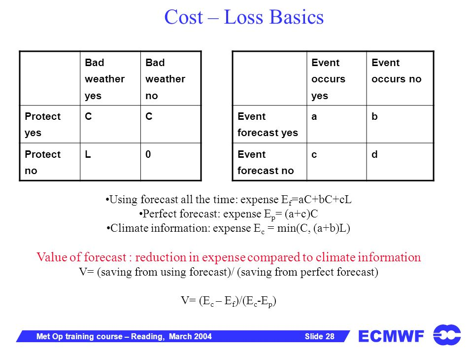 ECMWF Slide 28Met Op training course – Reading, March 2004 Bad weather yes Bad weather no Protect yes CC Protect no L0 Event occurs yes Event occurs no Event forecast yes ab Event forecast no cd Using forecast all the time: expense E f =aC+bC+cL Perfect forecast: expense E p = (a+c)C Climate information: expense E c = min(C, (a+b)L) Value of forecast : reduction in expense compared to climate information V= (saving from using forecast)/ (saving from perfect forecast) V= (E c – E f )/(E c -E p ) Cost – Loss Basics