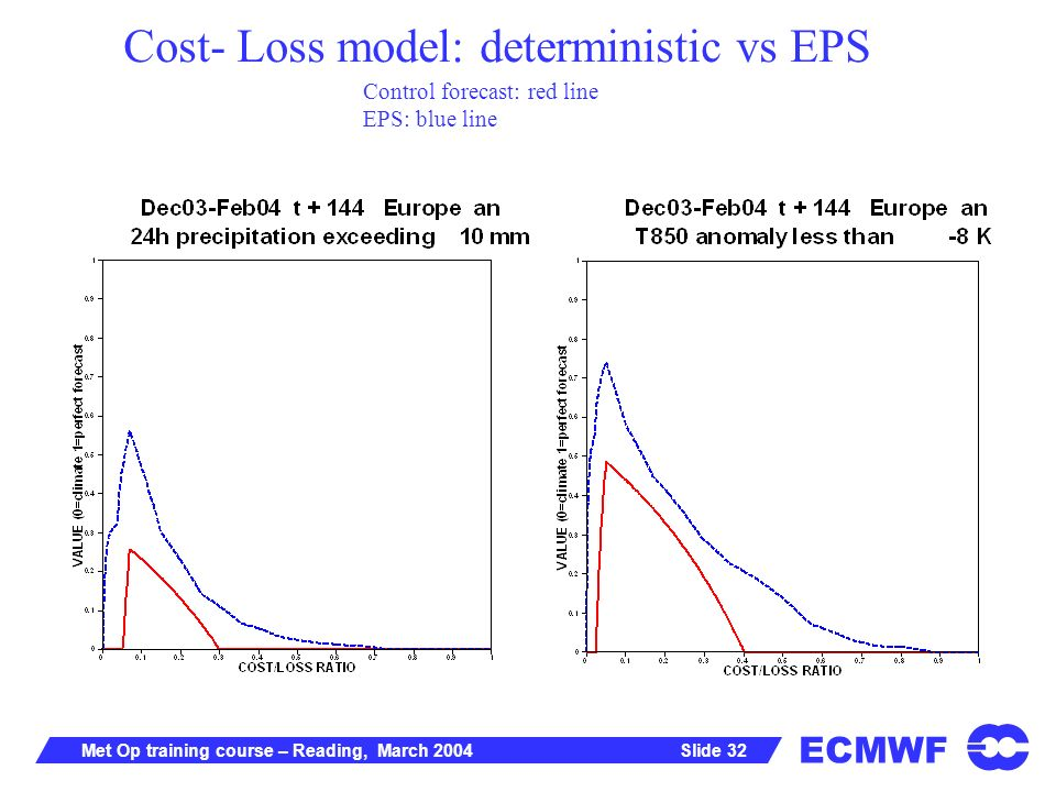 ECMWF Slide 32Met Op training course – Reading, March 2004 Cost- Loss model: deterministic vs EPS Control forecast: red line EPS: blue line