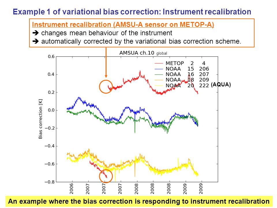 Example 1 of variational bias correction: Instrument recalibration Instrument recalibration (AMSU-A sensor on METOP-A) changes mean behaviour of the i