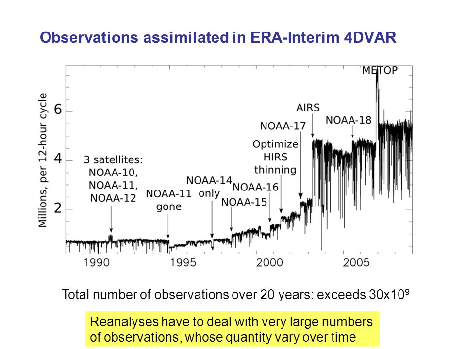Observations assimilated in ERA-Interim 4DVAR Total number of observations over 20 years: exceeds 30x10 9 Reanalyses have to deal with very large numb