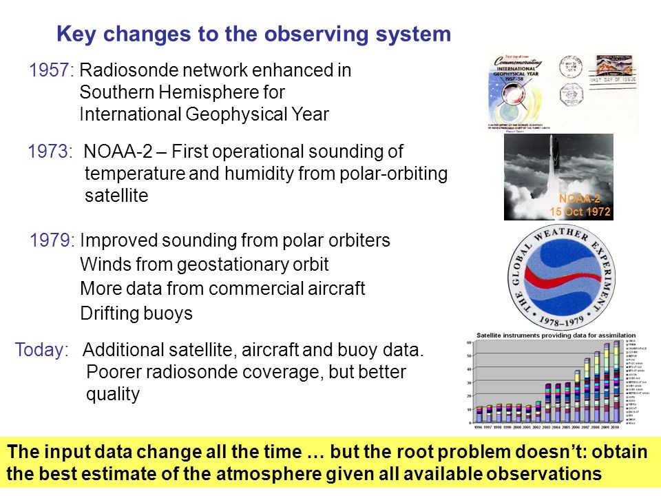 Key changes to the observing system 1979: Improved sounding from polar orbiters Winds from geostationary orbit More data from commercial aircraft Drif