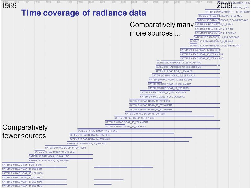 Time coverage of radiance data Comparatively fewer sources Comparatively many more sources … 19892009