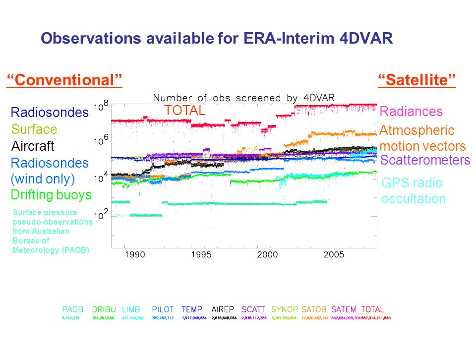 Observations available for ERA-Interim 4DVAR Drifting buoys GPS radio occultation Radiosondes (wind only) Atmospheric motion vectors Radiances TOTAL R