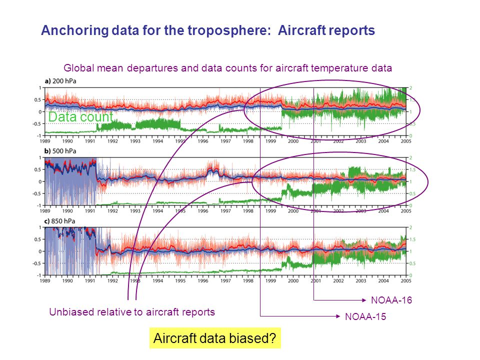 Anchoring data for the troposphere: Aircraft reports Global mean departures and data counts for aircraft temperature data NOAA-15 NOAA-16 Unbiased rel