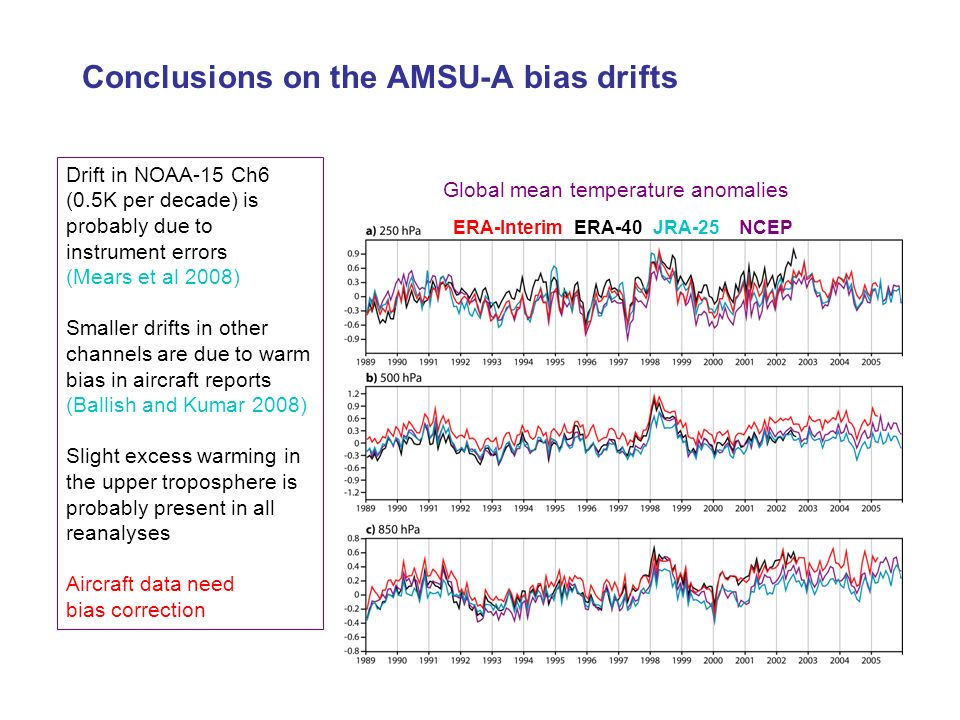 Conclusions on the AMSU-A bias drifts ERA-InterimERA-40JRA-25NCEP Global mean temperature anomalies Drift in NOAA-15 Ch6 (0.5K per decade) is probably