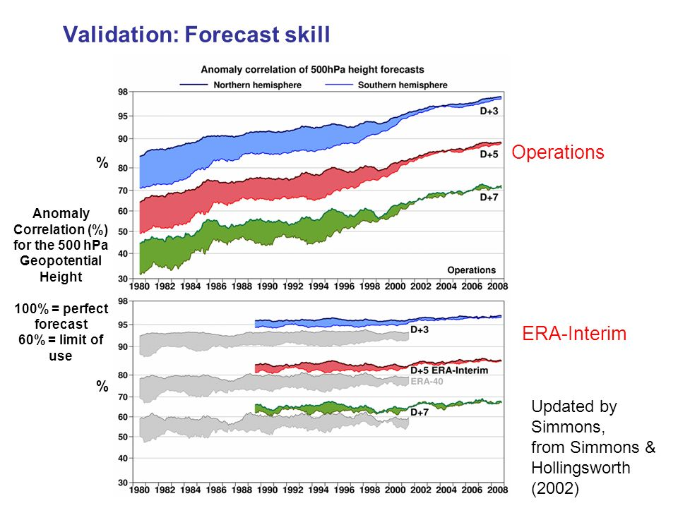 Updated by Simmons, from Simmons & Hollingsworth (2002) % Validation: Forecast skill Operations ERA-Interim Anomaly Correlation (%) for the 500 hPa Ge