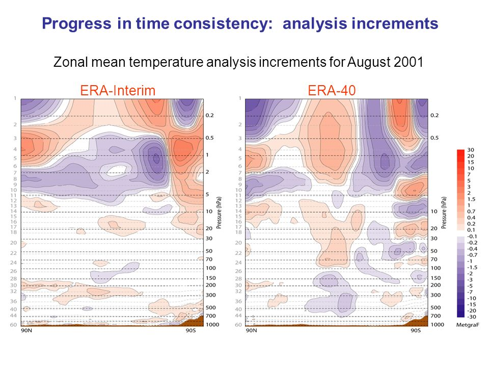 Progress in time consistency: analysis increments Zonal mean temperature analysis increments for August 2001 ERA-InterimERA-40