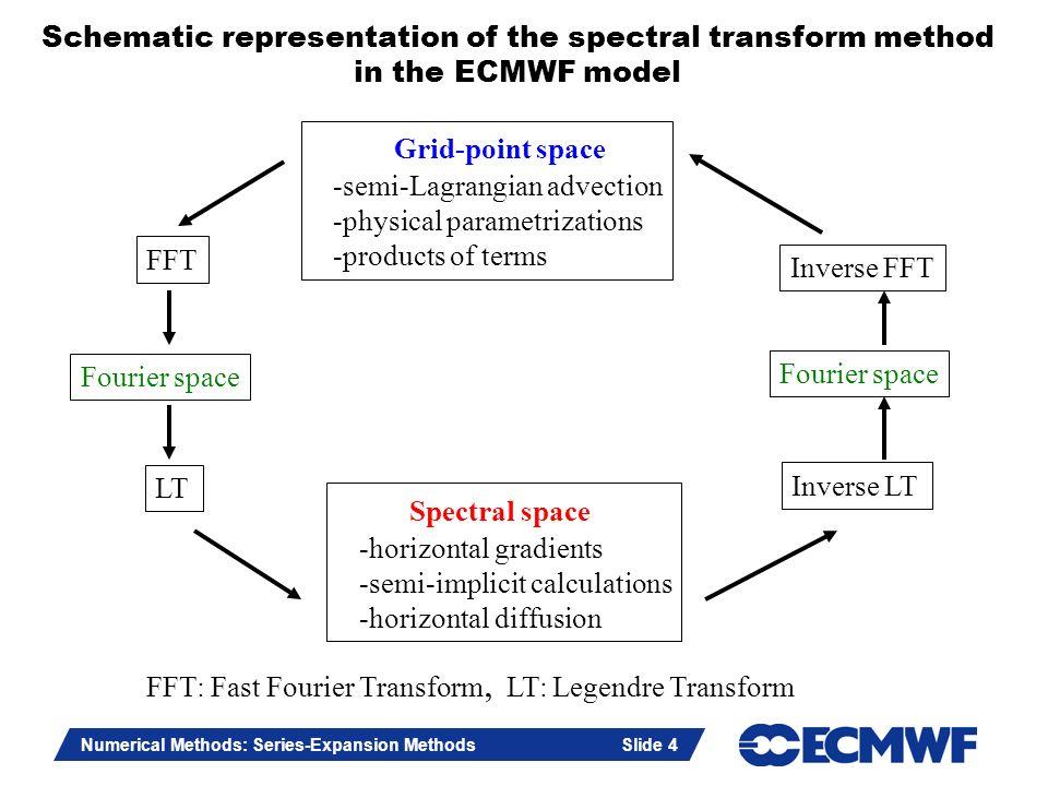 Slide 4 Numerical Methods: Series-Expansion Methods Slide 4 Schematic representation of the spectral transform method in the ECMWF model Grid-point sp