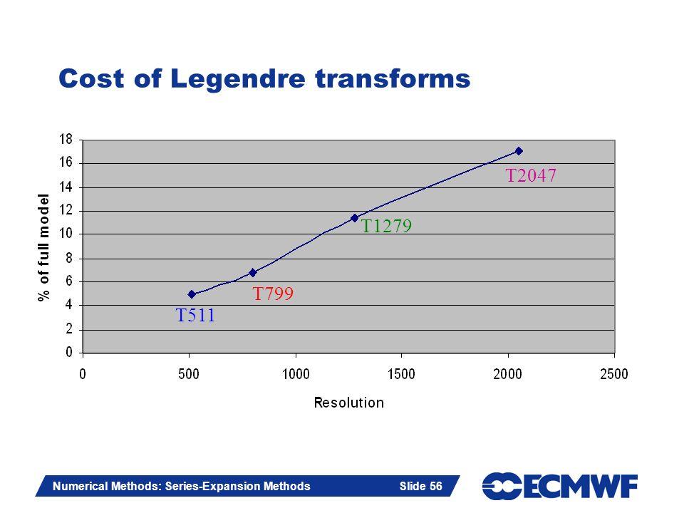 Slide 56 Numerical Methods: Series-Expansion Methods Slide 56 Cost of Legendre transforms T511 T799 T1279 T2047