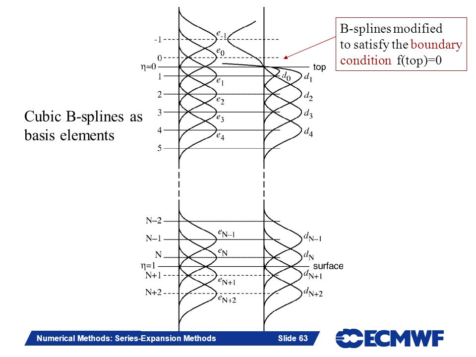 Slide 63 Numerical Methods: Series-Expansion Methods Slide 63 Cubic B-splines as basis elements B-splines modified to satisfy the boundary condition f