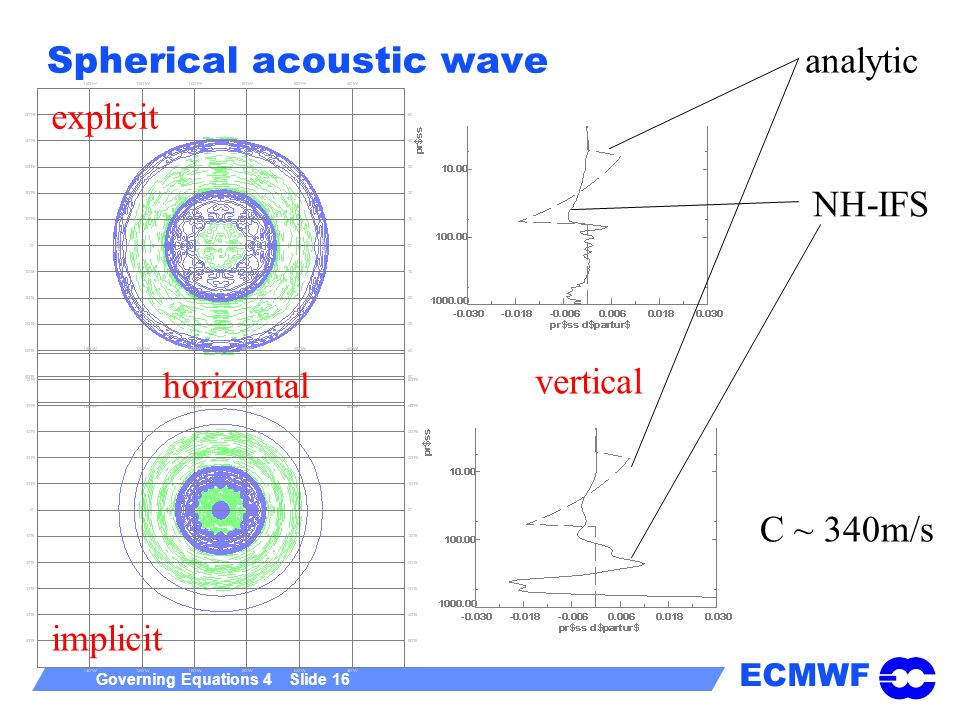 ECMWF Governing Equations 4 Slide 16 Spherical acoustic wave explicit implicit analytic NH-IFS horizontal vertical C ~ 340m/s