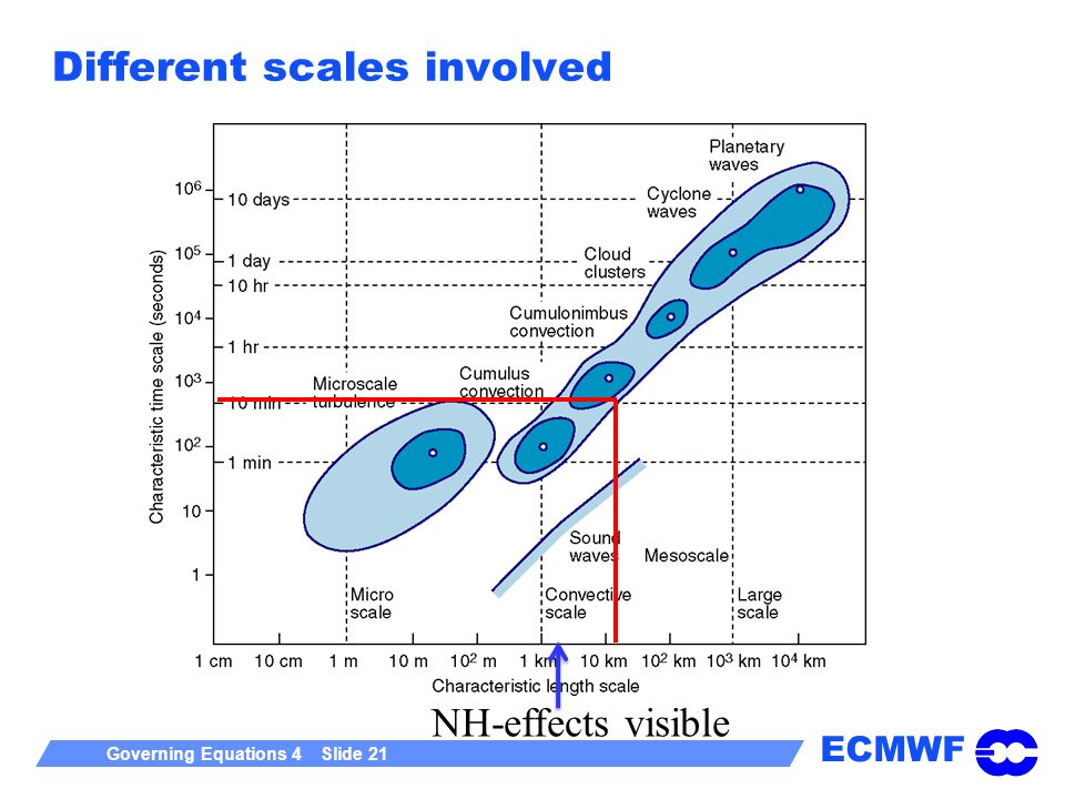 ECMWF Governing Equations 4 Slide 21 Different scales involved NH-effects visible