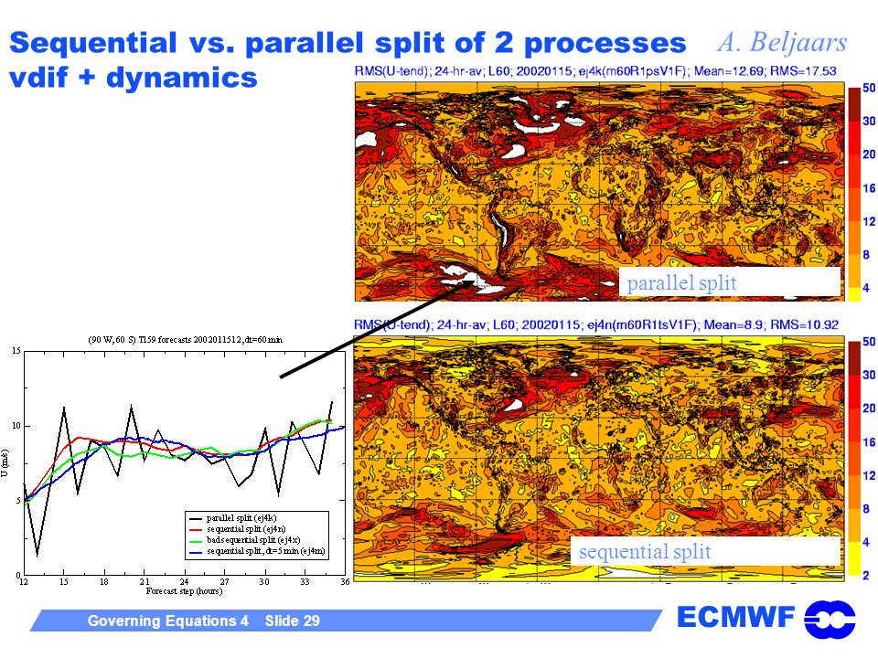ECMWF Governing Equations 4 Slide 29 Sequential vs. parallel split of 2 processes vdif + dynamics parallel split sequential split A. Beljaars