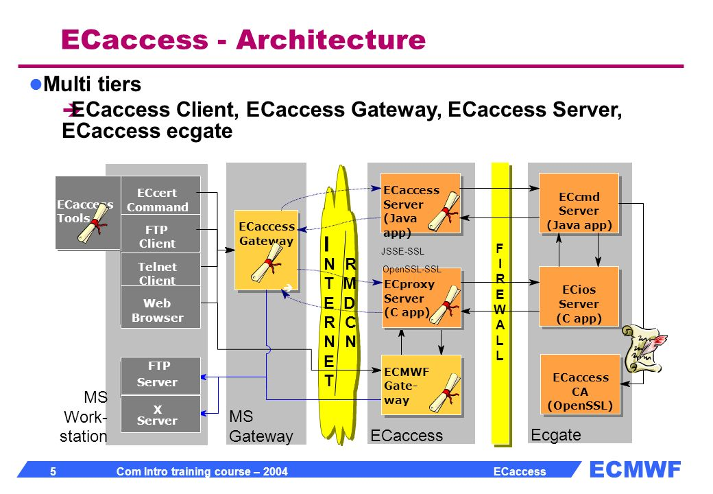 ECMWF 5 Com Intro training course – 2004 ECaccess ECaccess - Architecture I N R T M E D R C N E T ECaccess MS Gateway Ecgate ECcert Command ECaccess Server (Java app) ECaccess Gateway F I R E W A L L ECproxy Server (C app) ECcmd Server (Java app) ECios Server (C app) JSSE-SSL OpenSSL-SSL ECMWF Gate- way FTP Server X ECaccess Tools FTP Client Telnet Client Web Browser MS Work- station ECaccess CA (OpenSSL) Multi tiers ECaccess Client, ECaccess Gateway, ECaccess Server, ECaccess ecgate