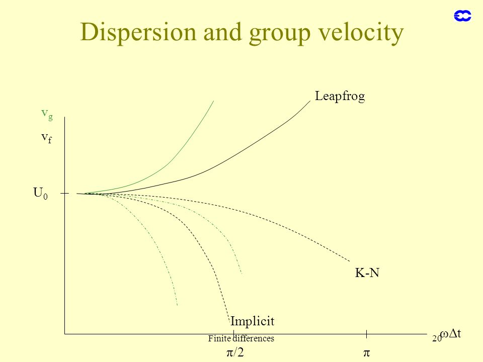 Finite differences20 Dispersion and group velocity ωΔt π/2π U0U0 vgvg vfvf Leapfrog K-N Implicit