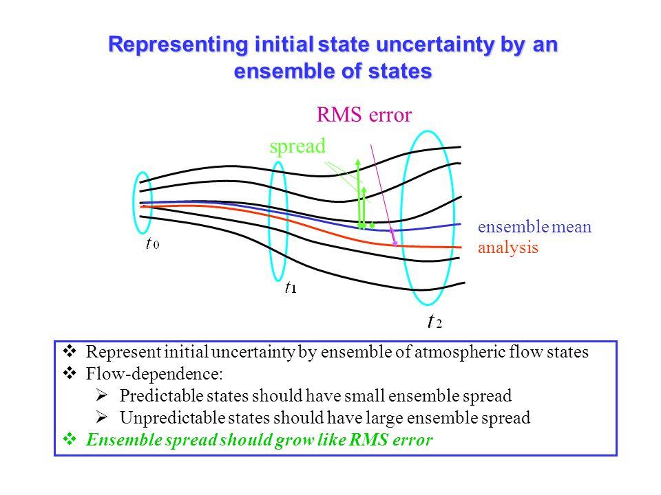 ECMWF Stochastic representations of model uncertainty: Glenn Shutts March 2009 Decrease in ensemble mean error x Ensemble members x Ensemble mean error Analysis x Ensemble mean