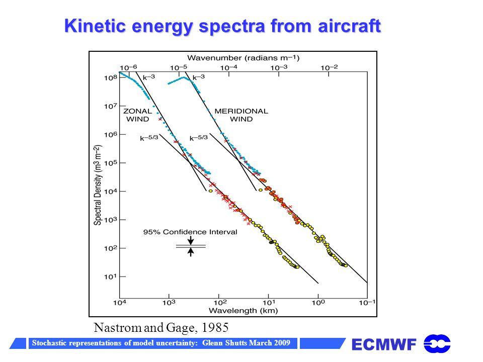 ECMWF Stochastic representations of model uncertainty: Glenn Shutts March 2009 Kinetic Energy spectrum in the ECMWF IFS Wavelength ~ 600 km Missing mesoscale energy