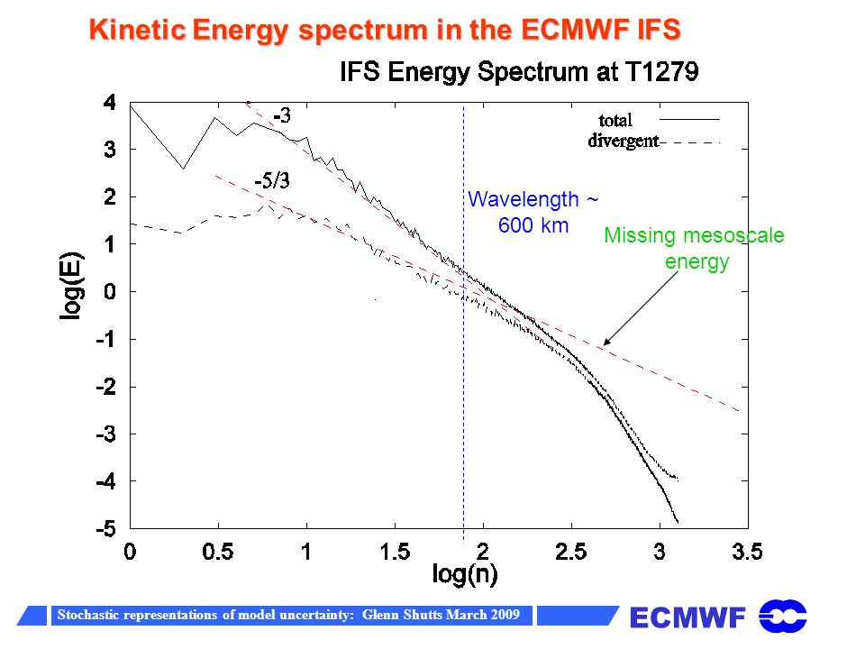 ECMWF Stochastic representations of model uncertainty: Glenn Shutts March 2009 Spectral Backscatter Scheme (SPBS) Spectral pattern generator: where and f j m,n are the complex spectral amplitudes at step j and are associated Legendre functions ( * denotes the complex conjugate) Rationale: A fraction of the dissipated energy is backscattered upscale and acts as streamfunction forcing for the resolved-scale flow ( Shutts and Palmer 2004, Shutts 2005, Berner et al (2009)
