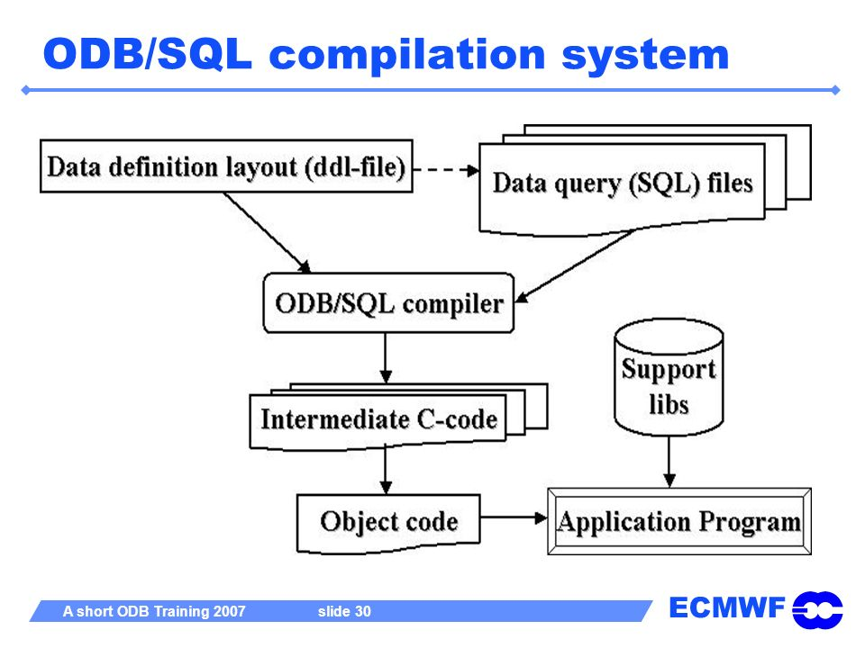 ECMWF A short ODB Training 2007 slide 30 ODB/SQL compilation system