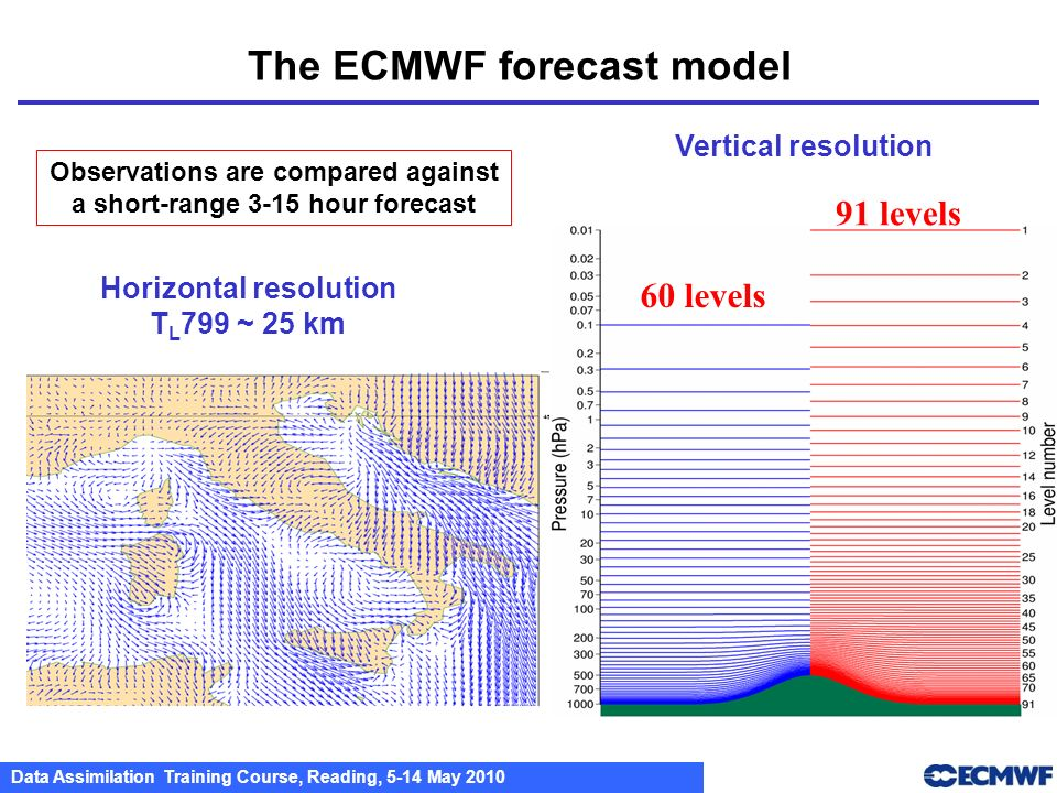 Data Assimilation Training Course, Reading, 5-14 May 2010 The ECMWF forecast model Vertical resolution Horizontal resolution T L 799 ~ 25 km Observati