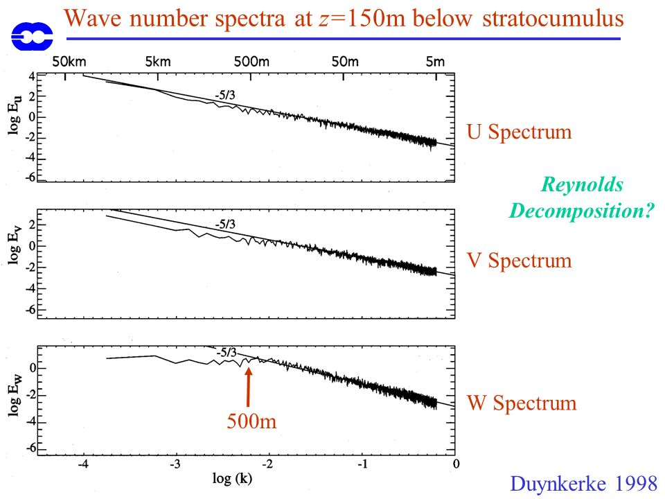 Wave number spectra at z=150m below stratocumulus Duynkerke 1998 U Spectrum V Spectrum W Spectrum 500m Reynolds Decomposition?