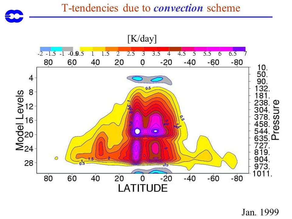 T-tendencies due to convection scheme [K/day] Jan. 1999