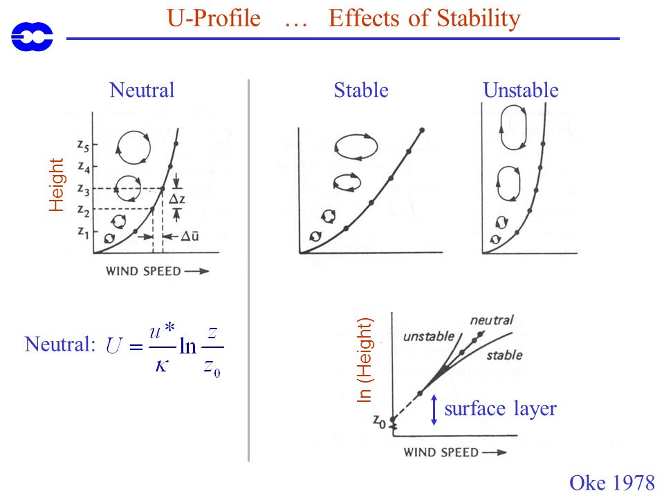 U-Profile … Effects of Stability Oke 1978 StableUnstable Height Neutral surface layer ln (Height) Neutral: