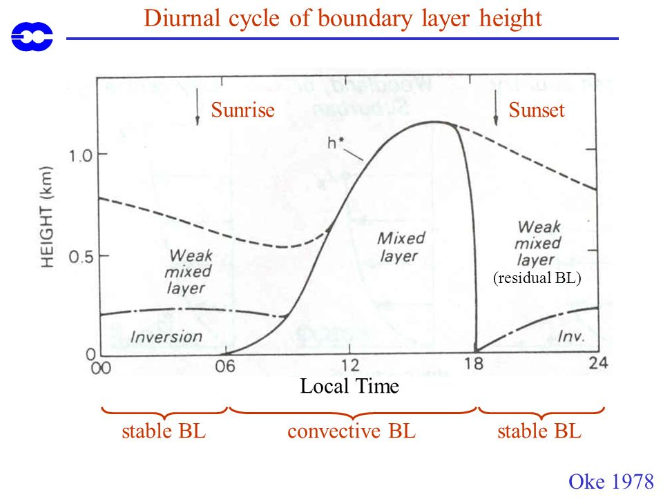 Diurnal cycle of boundary layer height Oke 1978 SunriseSunset stable BLconvective BLstable BL Local Time (residual BL)