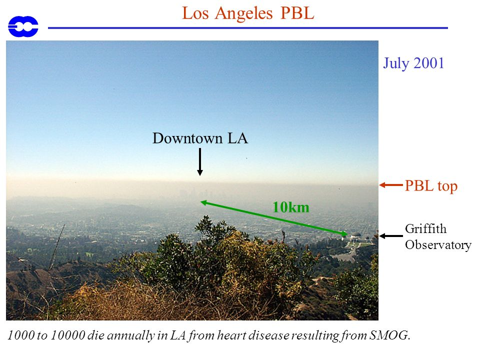 Los Angeles PBL Griffith Observatory PBL top Downtown LA 1000 to 10000 die annually in LA from heart disease resulting from SMOG. 10km July 2001