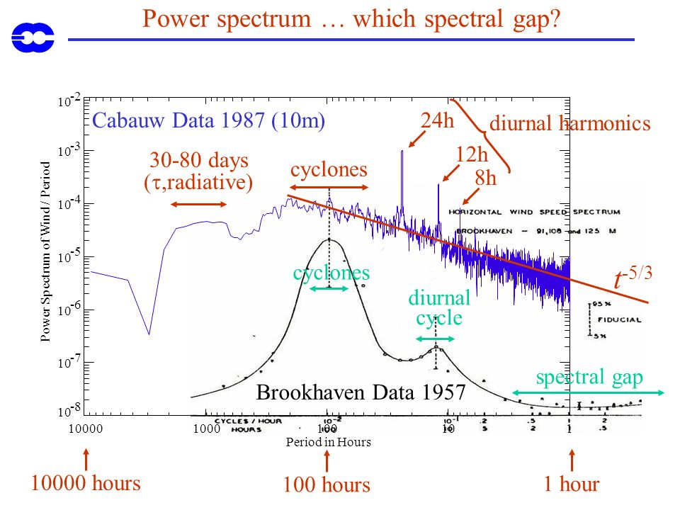 Power spectrum … which spectral gap? 100001000100101 Period in Hours 10 -8 10 -7 10 -6 10 -5 10 -4 10 -3 10 -2 Power Spectrum of Wind / Period Cabauw