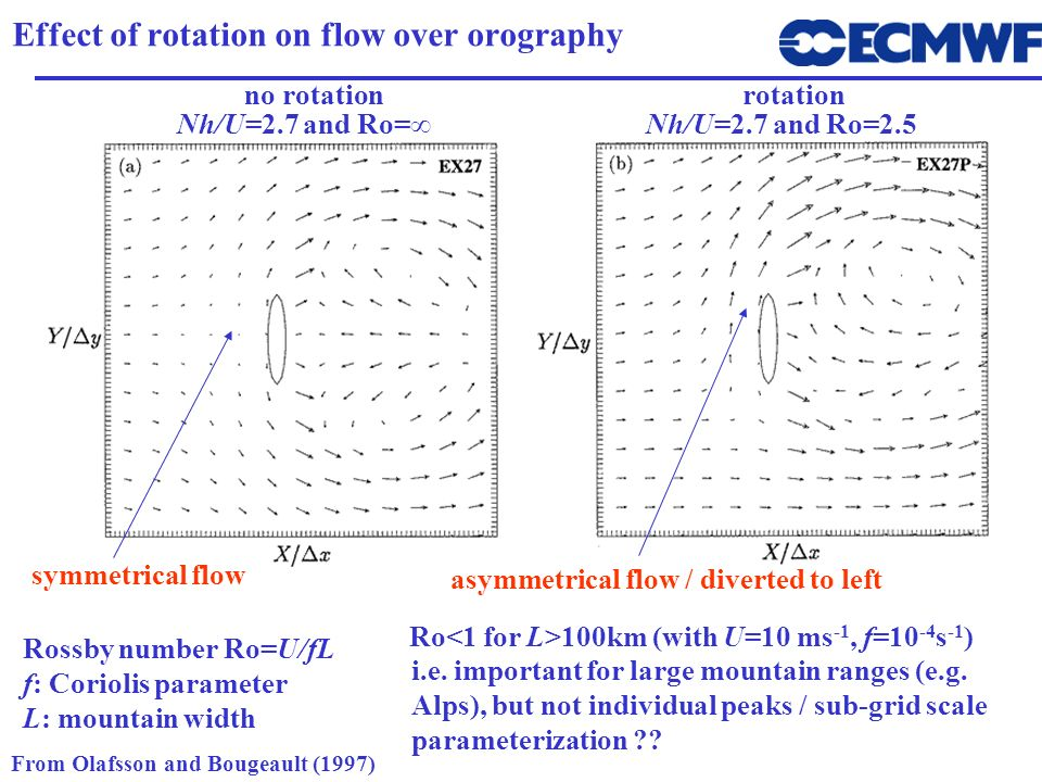 Effect of rotation on flow over orography From Olafsson and Bougeault (1997) Rossby number Ro=U/fL f: Coriolis parameter L: mountain width Nh/U=2.7 an