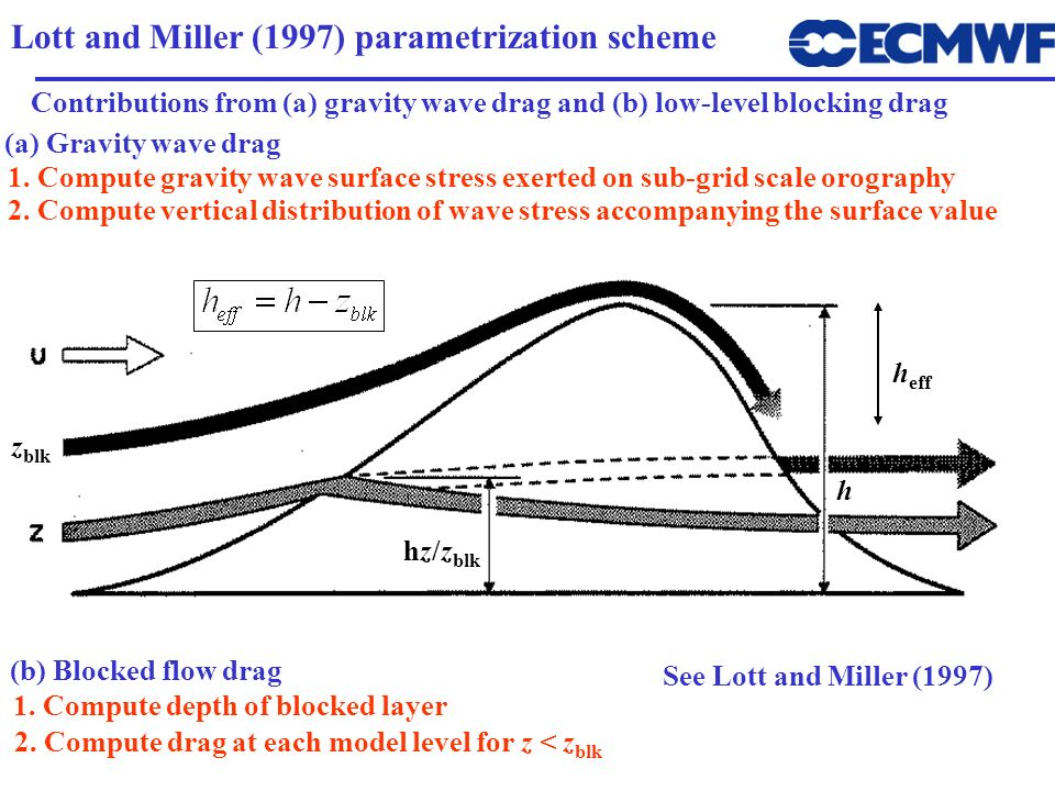 Lott and Miller (1997) parametrization scheme 2. Compute vertical distribution of wave stress accompanying the surface value (a) Gravity wave drag (b)