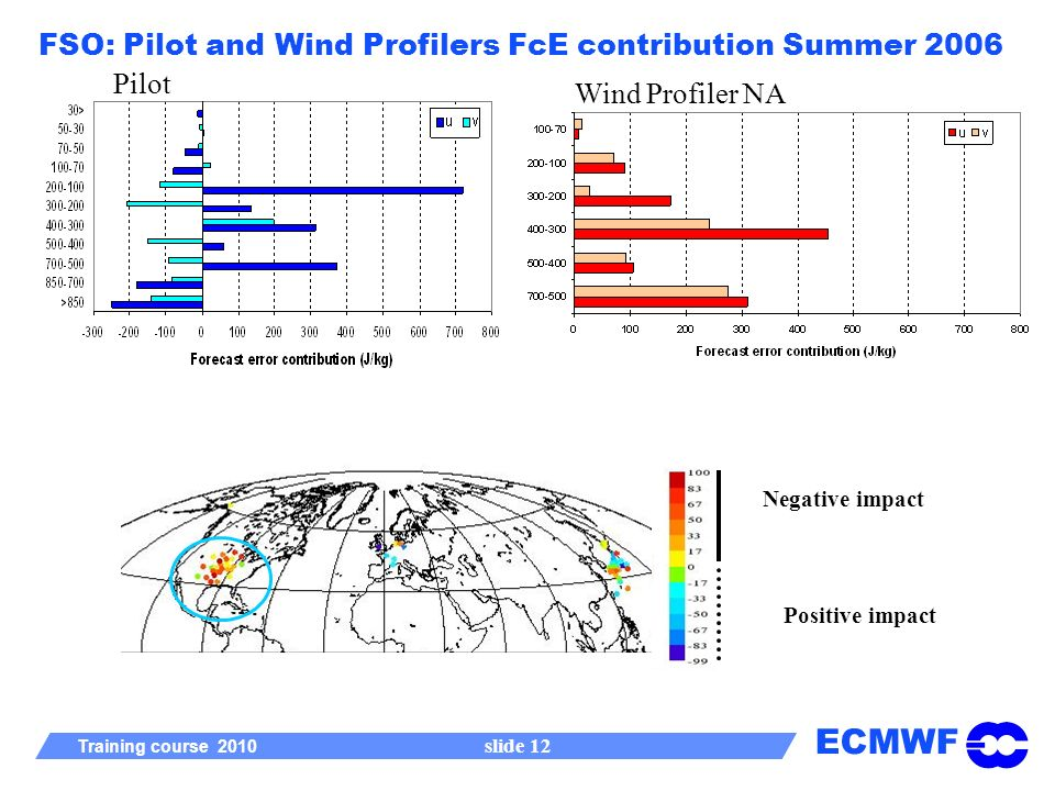 ECMWF Training course 2010 slide 12 FSO: Pilot and Wind Profilers FcE contribution Summer 2006 Pilot Wind Profiler NA Negative impact Positive impact