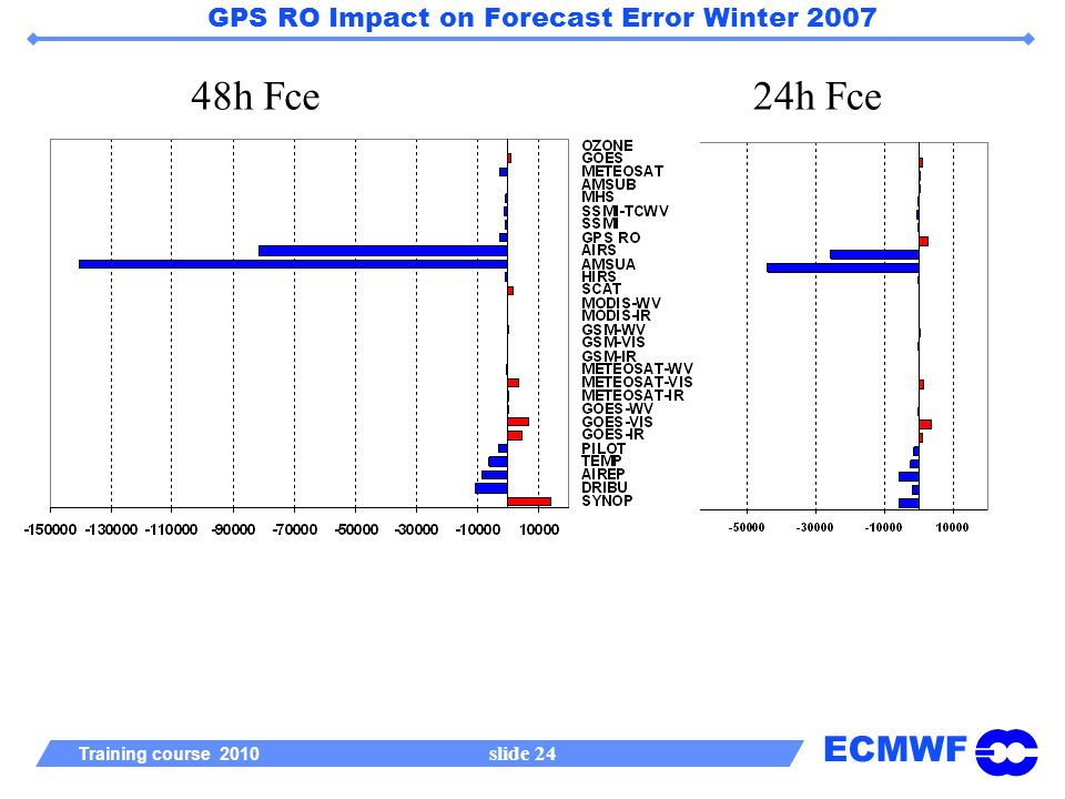 ECMWF Training course 2010 slide 24 GPS RO Impact on Forecast Error Winter 2007 48h Fce24h Fce
