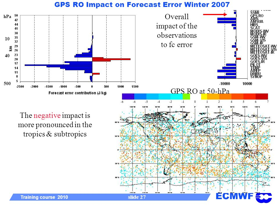 ECMWF Training course 2010 slide 27 GPS RO Impact on Forecast Error Winter 2007 hPa 10 40 500 The negative impact is more pronounced in the tropics & subtropics GPS RO at 50-hPa Overall impact of the observations to fc error