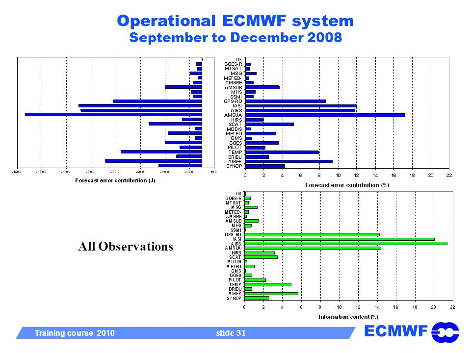 ECMWF Training course 2010 slide 31 Operational ECMWF system September to December 2008 All Observations