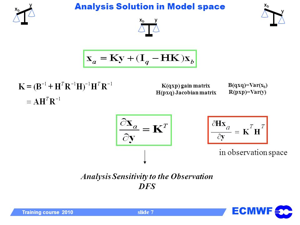 ECMWF Training course 2010 slide 7 B(qxq)=Var(x b ) R(pxp)=Var(y) K(qxp) gain matrix H(pxq) Jacobian matrix xbxb y xbxb yxbxb y Analysis Solution in Model space Analysis Sensitivity to the Observation DFS in observation space