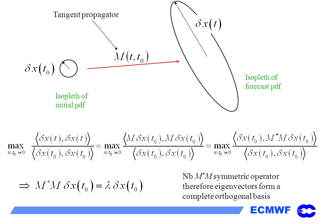 Isopleth of initial pdf Isopleth of forecast pdf Nb M * M symmetric operator therefore eigenvectors form a complete orthogonal basis Tangent propagato