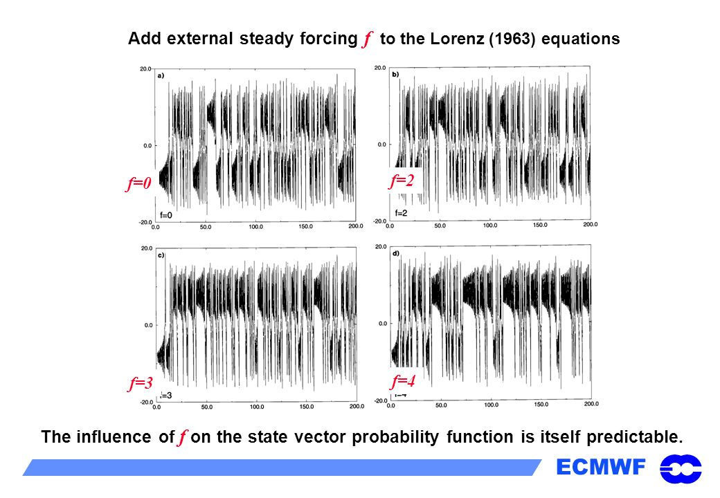 ECMWF The influence of f on the state vector probability function is itself predictable. f=0 f=2 f=3 f=4 Add external steady forcing f to the Lorenz (