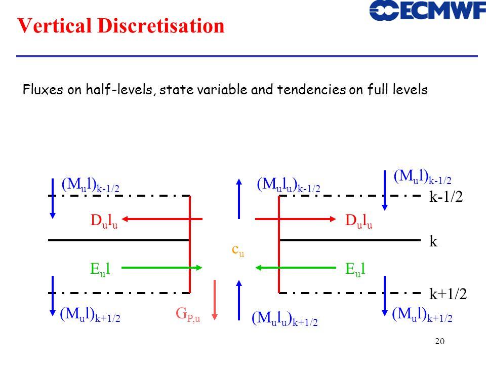 20 Vertical Discretisation k k+1/2 k-1/2 (M u l u ) k+1/2 (M u l u ) k-1/2 EulEulEulEul DuluDulu DuluDulu cucu G P,u (M u l) k-1/2 (M u l) k+1/2 Fluxe