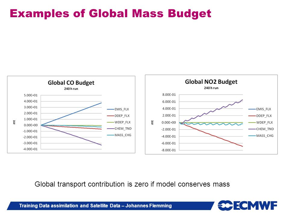 Training Data assimilation and Satellite Data – Johannes Flemming Examples of Global Mass Budget Global transport contribution is zero if model conser