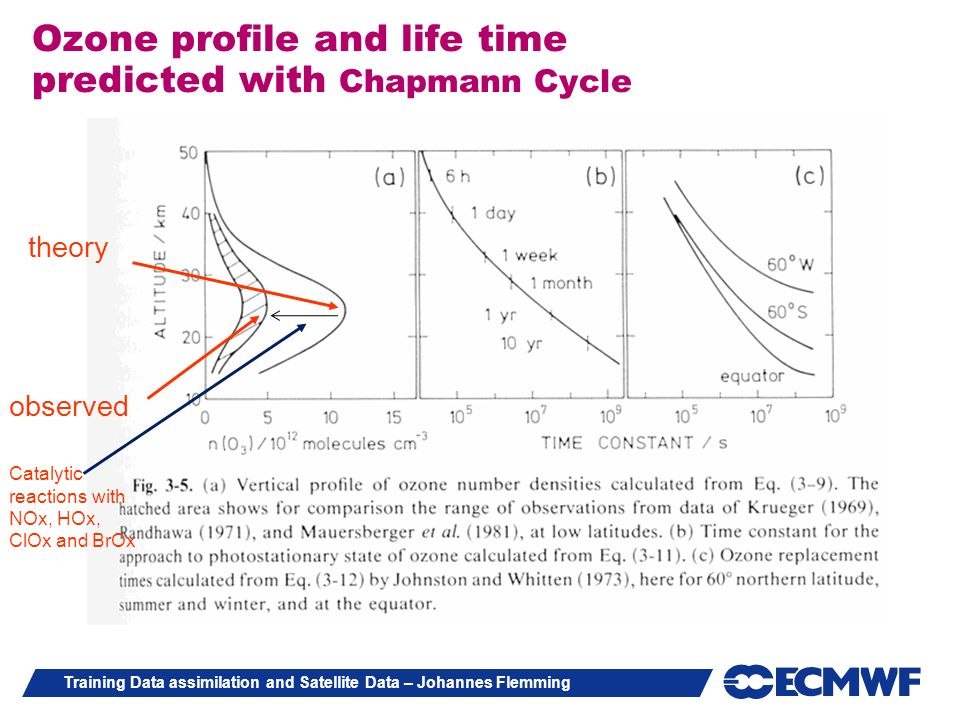 Training Data assimilation and Satellite Data – Johannes Flemming Ozone profile and life time predicted with Chapmann Cycle theory observed Catalytic
