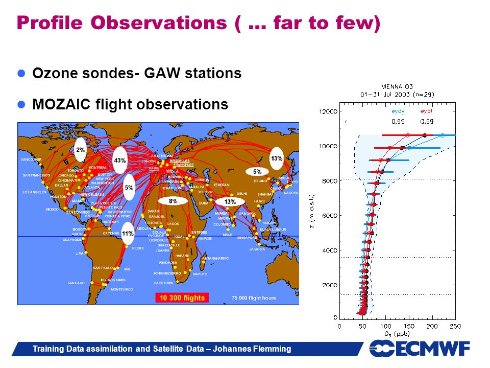 Training Data assimilation and Satellite Data – Johannes Flemming Profile Observations ( … far to few) Ozone sondes- GAW stations MOZAIC flight observ