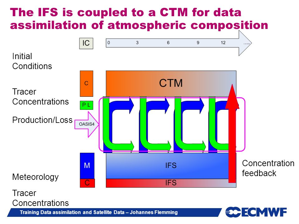 Training Data assimilation and Satellite Data – Johannes Flemming The IFS is coupled to a CTM for data assimilation of atmospheric composition Meteoro
