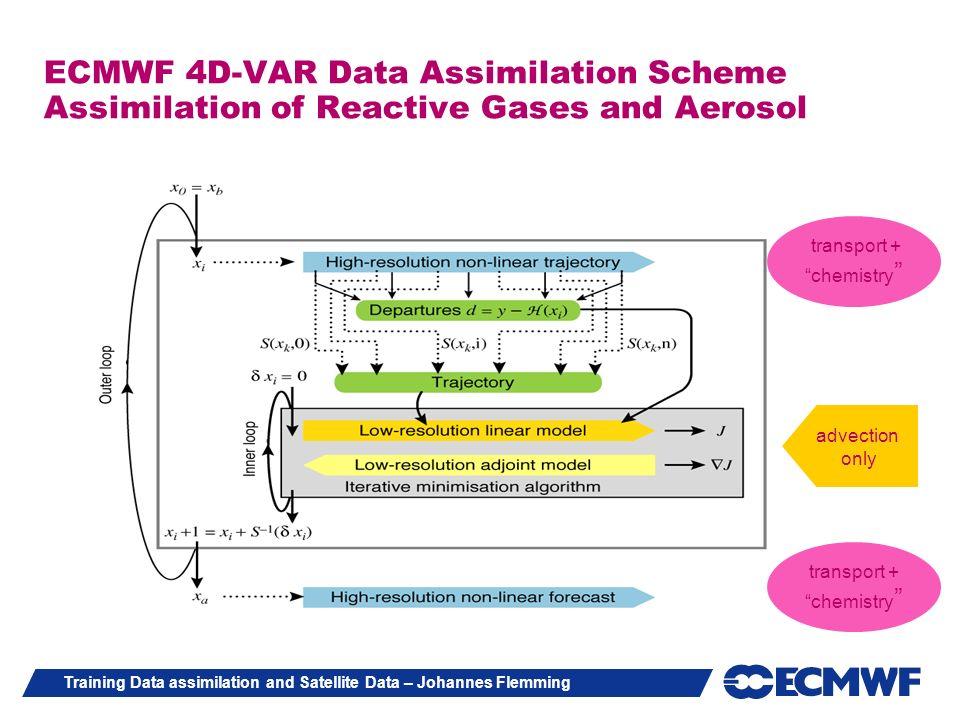 Training Data assimilation and Satellite Data – Johannes Flemming ECMWF 4D-VAR Data Assimilation Scheme Assimilation of Reactive Gases and Aerosol tra