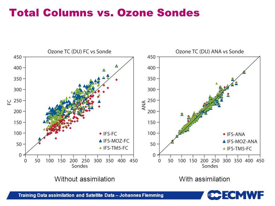 Training Data assimilation and Satellite Data – Johannes Flemming Total Columns vs. Ozone Sondes Without assimilationWith assimilation