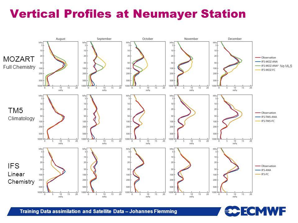 Training Data assimilation and Satellite Data – Johannes Flemming Vertical Profiles at Neumayer Station IFS Linear Chemistry MOZART Full Chemistry TM5