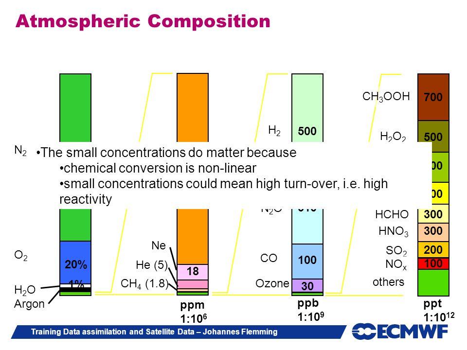 Training Data assimilation and Satellite Data – Johannes Flemming N2N2 O2O2 H 2 O Argon 20% 78% 1% N2ON2O 310 H2H2 CO Ozone 500 100 30 ppb 1:10 9 CO 2