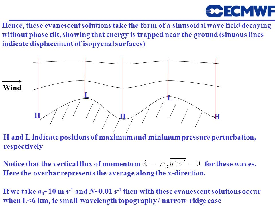 Hence, these evanescent solutions take the form of a sinusoidal wave field decaying without phase tilt, showing that energy is trapped near the ground